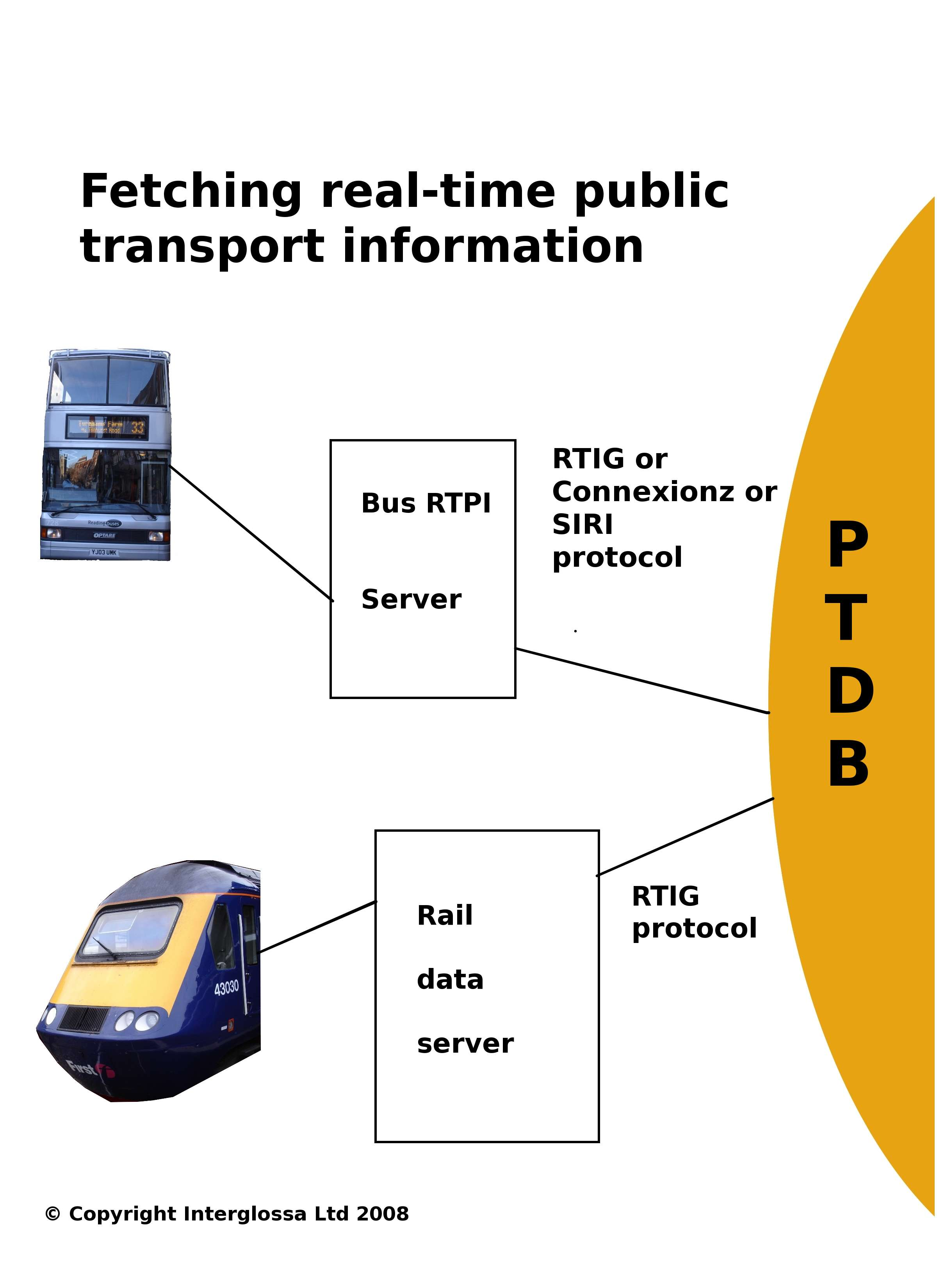 illustration showing timetable data for bus and rail being imported into the PTDB database